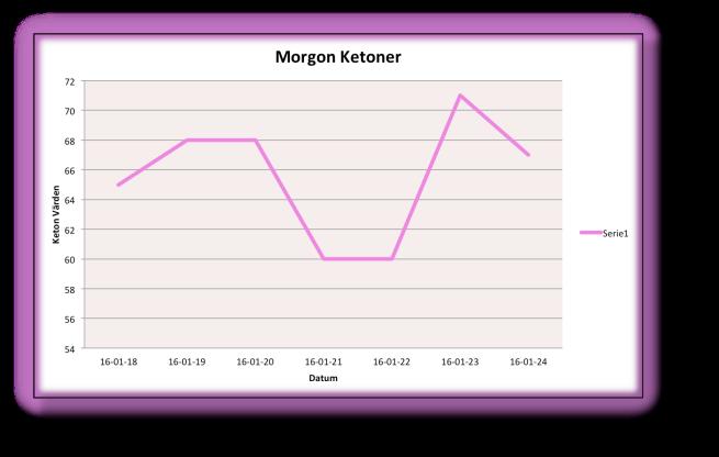 Ketoner Morgon