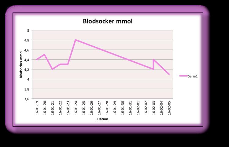 Blodsocker 1